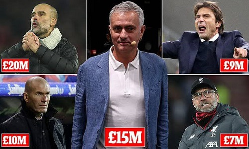 Mourinho becomes 2nd highest-paid manager in the world